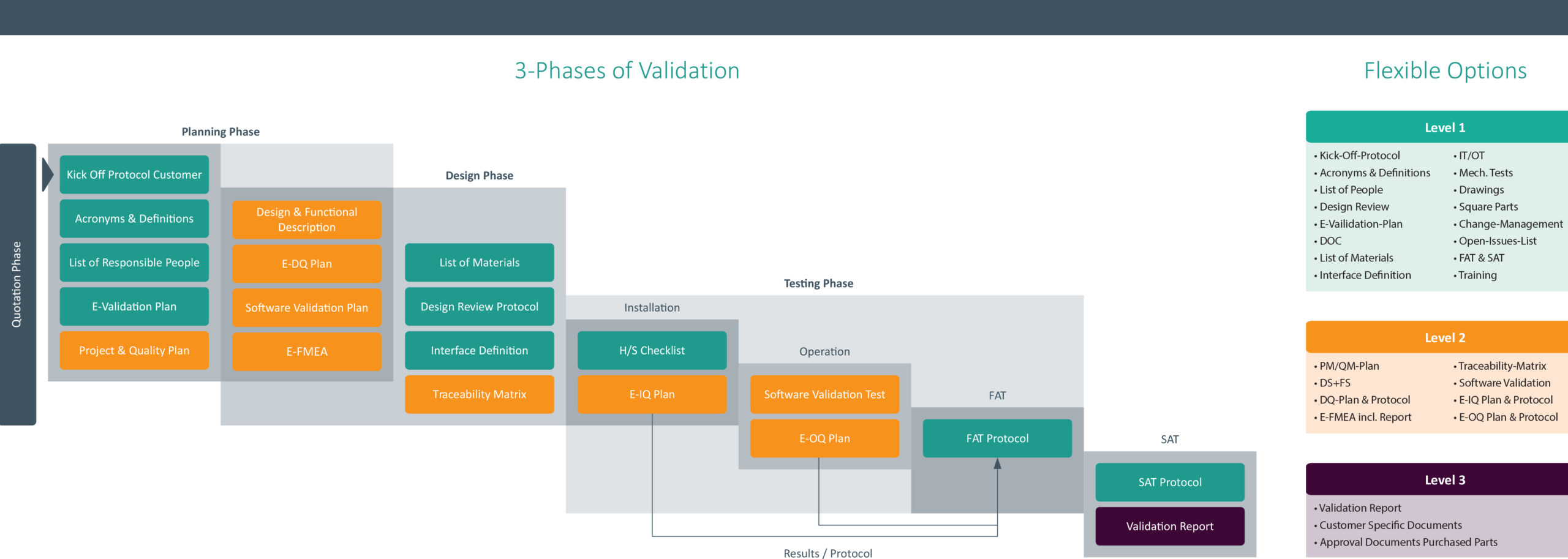 3-phase validation process